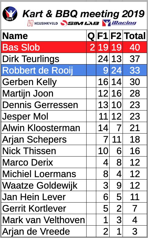 https://www.got-racing.eu/wp-content/uploads/2019-GoT-Go-Kart-Results.png